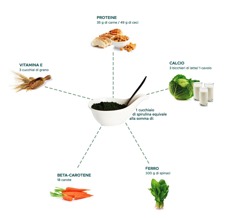benefici di un cucchiaio di spirulina